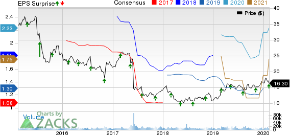 TEGNA Inc. Price, Consensus and EPS Surprise