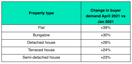 Increase in buyer demand by property type, April 2021 versus January 2021. Chart: Rightmove