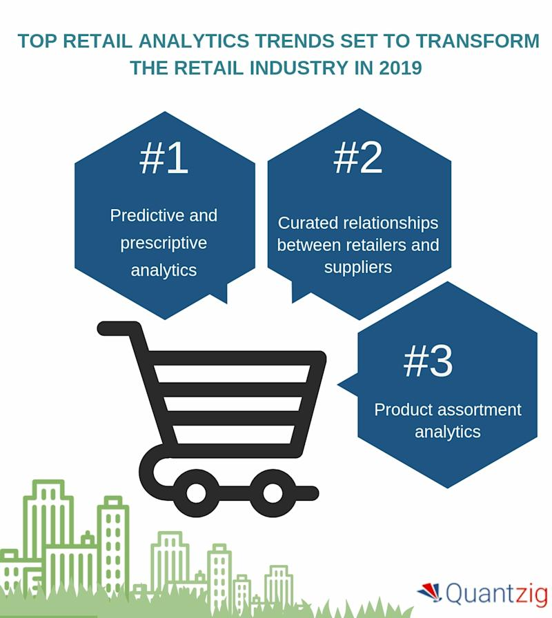 Top Retail Analytics Trends Set to Transform the Retail Industry in