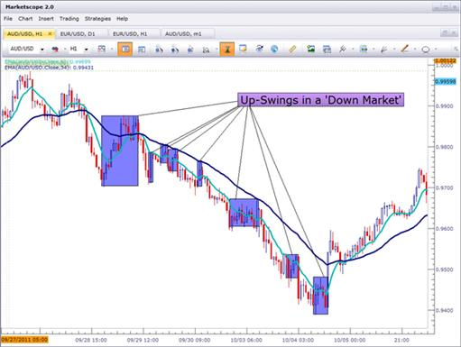 Four_Simple_Ways_to_Price_Action_body_Picture_1.png, Four Simple Ways to Become a Better Price Action Trader