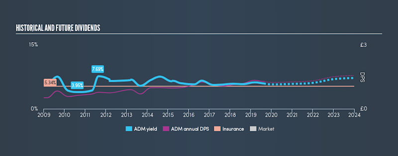 Does The Data Make Admiral Group plc (LON:ADM) An Attractive