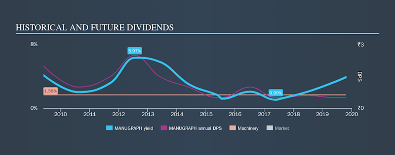 NSEI:MANUGRAPH Historical Dividend Yield, October 21st 2019