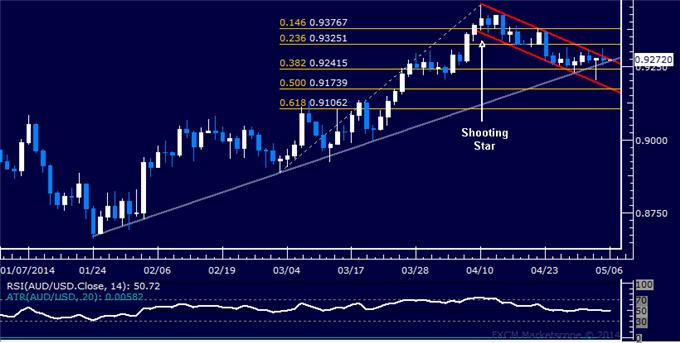 dailyclassics_aud-usd_body_Picture_12.png, Forex: AUD/USD Technical Analysis – Eyeing Support Below 0.90