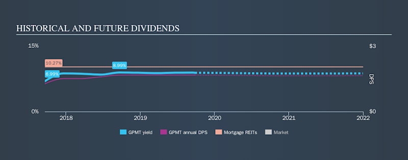NYSE:GPMT Historical Dividend Yield, September 27th 2019