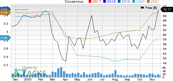 Commerce Bancshares, Inc. Price and Consensus