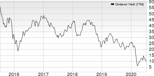 Devon Energy Corporation Dividend Yield (TTM)
