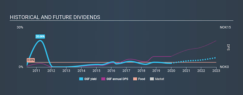 OB:GSF Historical Dividend Yield, December 22nd 2019