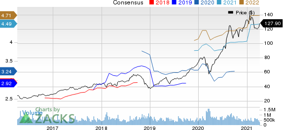 Price and Consensus Apple Inc.