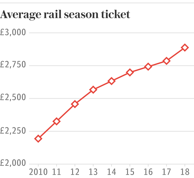 Average rail season ticket