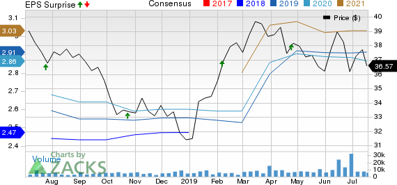 Cousins Properties Incorporated Price, Consensus and EPS Surprise