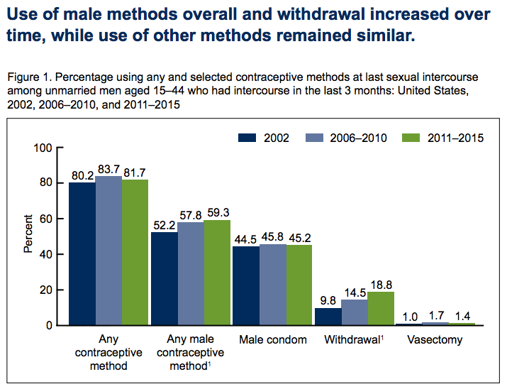In the study, any contraceptive method includes all kinds used by both men and their female partners, while any male contraceptive includes condom withdrawal and vasectomy. (NCHS)