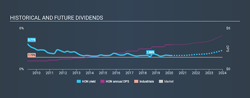 NYSE:HON Historical Dividend Yield, February 22nd 2020