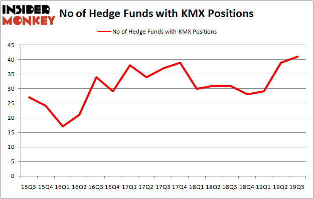Is KMX A Good Stock To Buy?