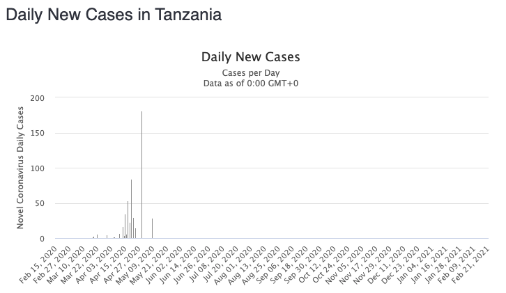 A graph of daily new cases in Tanzania with no infections recorded after May 2020.