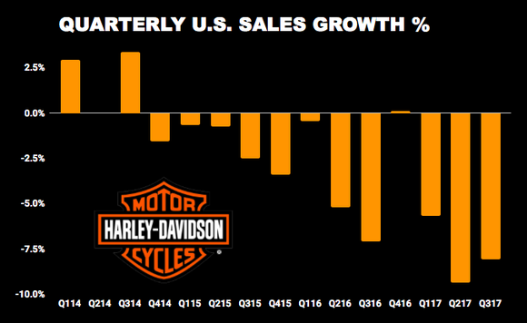 Chart showing Harley-Davidson quarterly sales growth