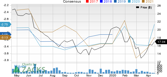GENFIT S.A. Unsponsored ADR Price and Consensus