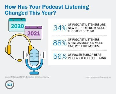 How Has Your Podcast Listening Changed This Year?