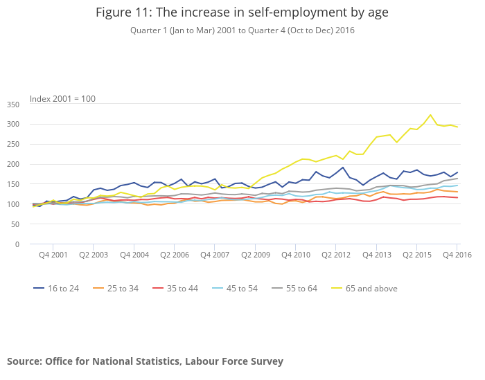 Increase in self-employment by age 2001-2016