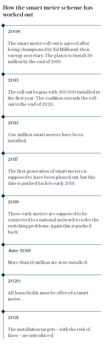 How the smart meter scheme has worked out