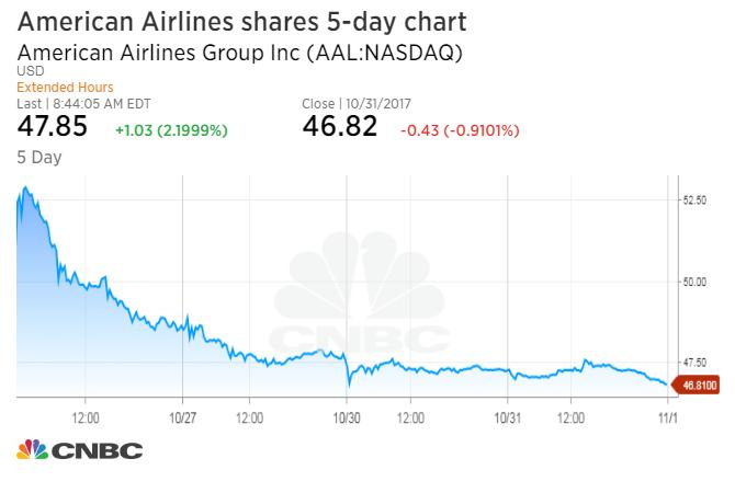 JP Morgan Upgrades Rating On American Airlines Group, Inc. (AAL)""