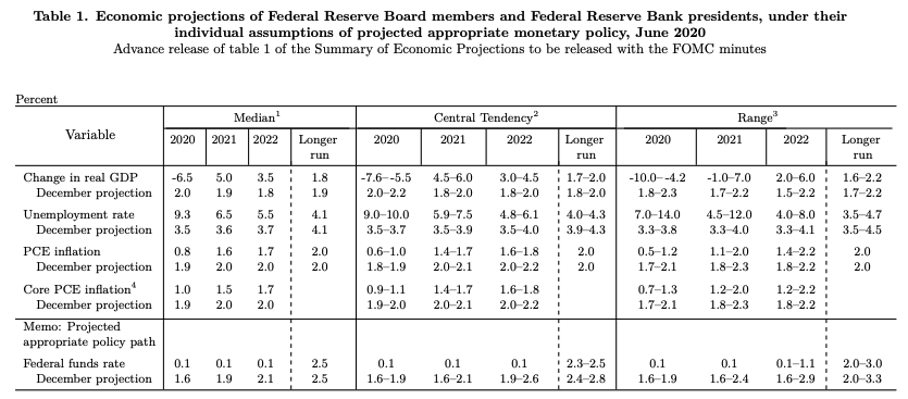 From the Fed's summary of economic projections. (FRB)