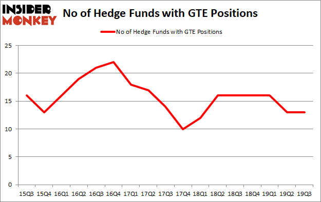 Is GTE A Good Stock To Buy?