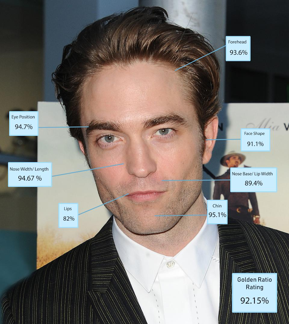 """Dr Julian De Silva said: """"Robert Pattinson was the clear winner when all elements of the face were measured for physical perfection. """"He was in the top five for nearly all the categories because he has such classically shaped features and a wonderful chiselled jaw. His only score below average was for his lips which are a little thin and flat."""" Well nobody's perfect eh RPatz? [Photo: Dr Julian De Silva]"""