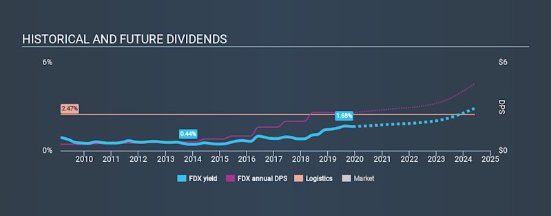 NYSE:FDX Historical Dividend Yield, December 3rd 2019