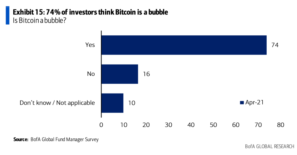 Nearly 3 out of 4 investors surveyed by Bank of America say that Bitcoin is currently a bubble. (Source: BofA Global Research)