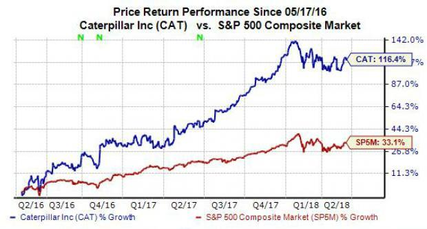 Shares of Caterpillar (CAT) have soared nearly 54% over the last year, which might cause some investors to think that the construction and mining equipment powerhouse's stock is expensive. But that doesn't appear to be the case at all. Let's dive into Caterpillar's recent price movement and growth projections to help show why CAT is currently a strong buy stock that also presents strong value.