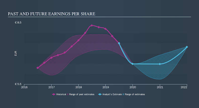 ENXTPA:CEN Past and Future Earnings, October 10th 2019
