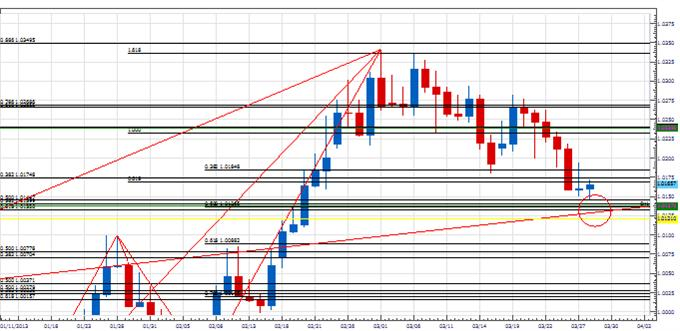 Range_trade_funds_buy_body_Picture_2.png, Analysis: Looking For a Turn in USD/CAD around the Holiday