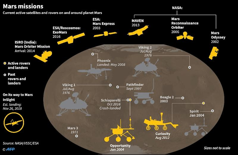 Graphic on current active satellites and rovers on and around planet Mars. (AFP Photo/Gal ROMA)