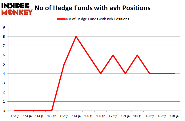 No of Hedge Funds with AVH Positions