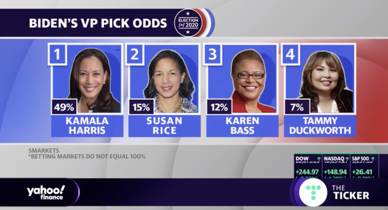 The betting markets have Kamala Harris as a strong favourite. Source: Yahoo Finance