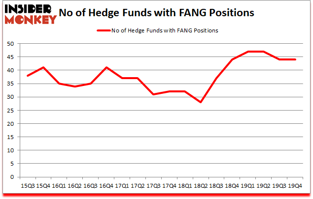Is FANG A Good Stock To Buy?
