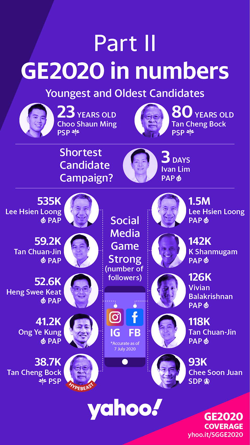 Singapore GE2020 in numbers