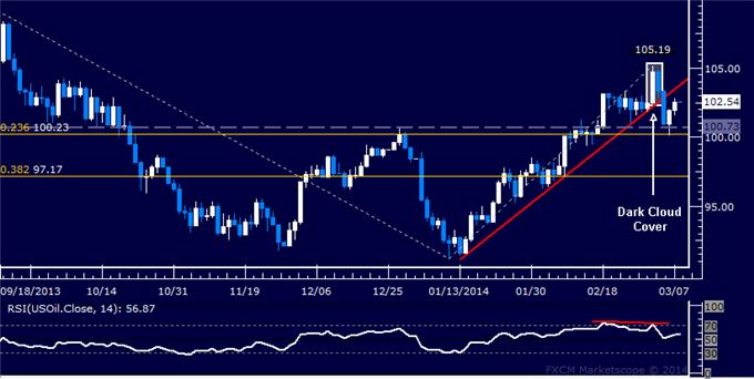 Forex_US_Dollar_Finds_Interim_Support_SPX_500_Rally_Stalls_Sub-1900_body_Picture_8.png, US Dollar Finds Interim Support, SPX 500 Rally Stalls Sub-1900