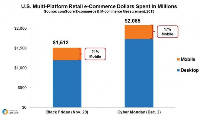 1 in 5 Black Friday Online Shoppers Used a Phone or Tablet