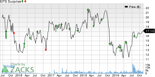 Milacron Holdings Corp. Price and EPS Surprise