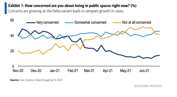Consumers starting to avoid public spaces again?