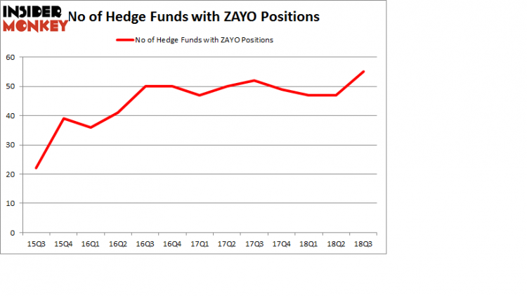No of Hedge Funds with ZAYO Positions