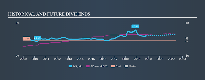 NYSE:GIS Historical Dividend Yield, October 4th 2019