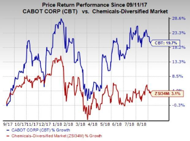 Forecast-topping earnings performance and upbeat prospects for Reinforcement Materials and Performance Chemicals segments have contributed to the run up in Cabot's (CBT) shares.