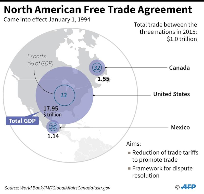 Canada 39 Happy 39 To Discuss Nafta Trade Deal With Us