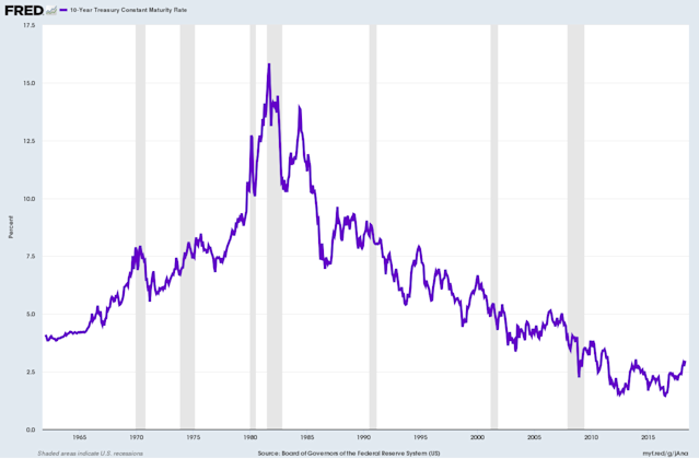 Rates have been falling for decades.