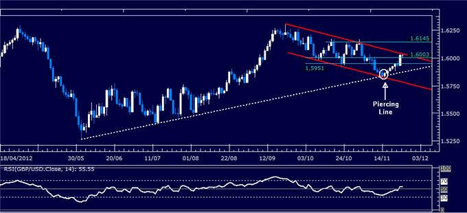 Forex_Analysis_GBPUSD_Classic_Technical_Report_11.26.2012_body_Picture_1.png, Forex Analysis: GBP/USD Classic Technical Report 11.26.2012