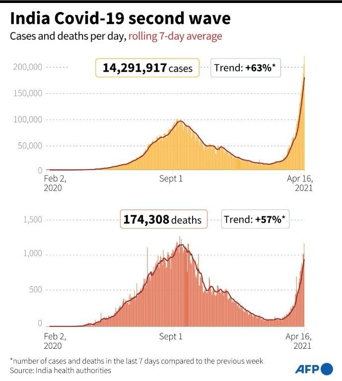 India Covid-19 second wave