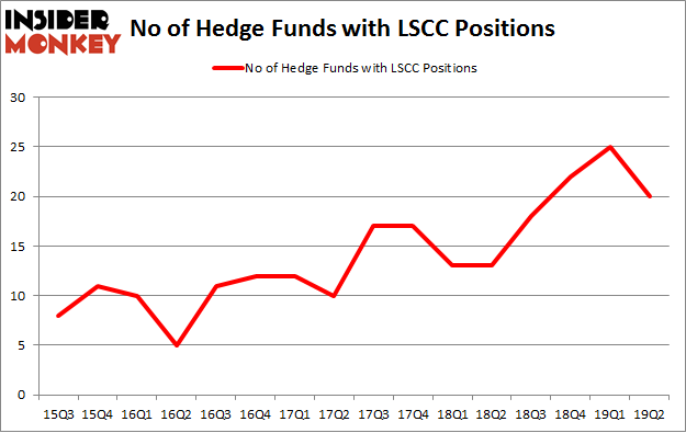 No of Hedge Funds with LSCC Positions