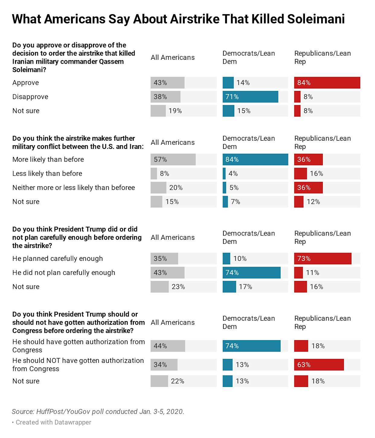 Most of the public sees the strike as increasing the chances of further military conflict.